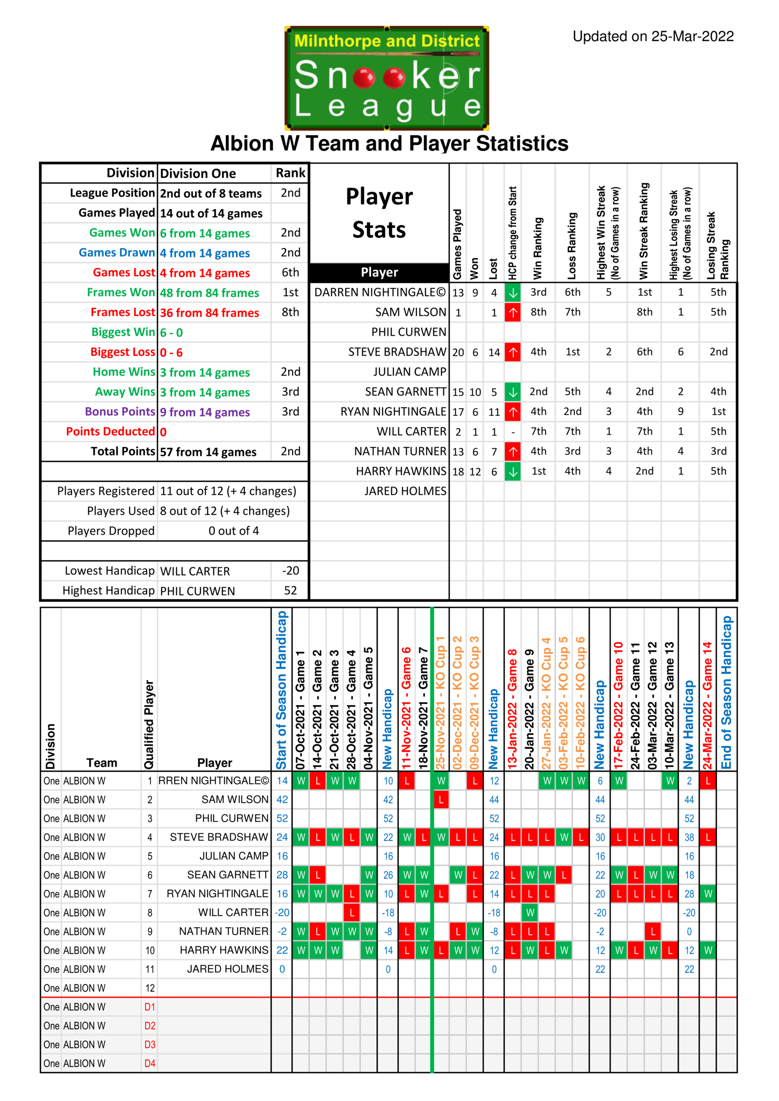 Team Stats for Albion W