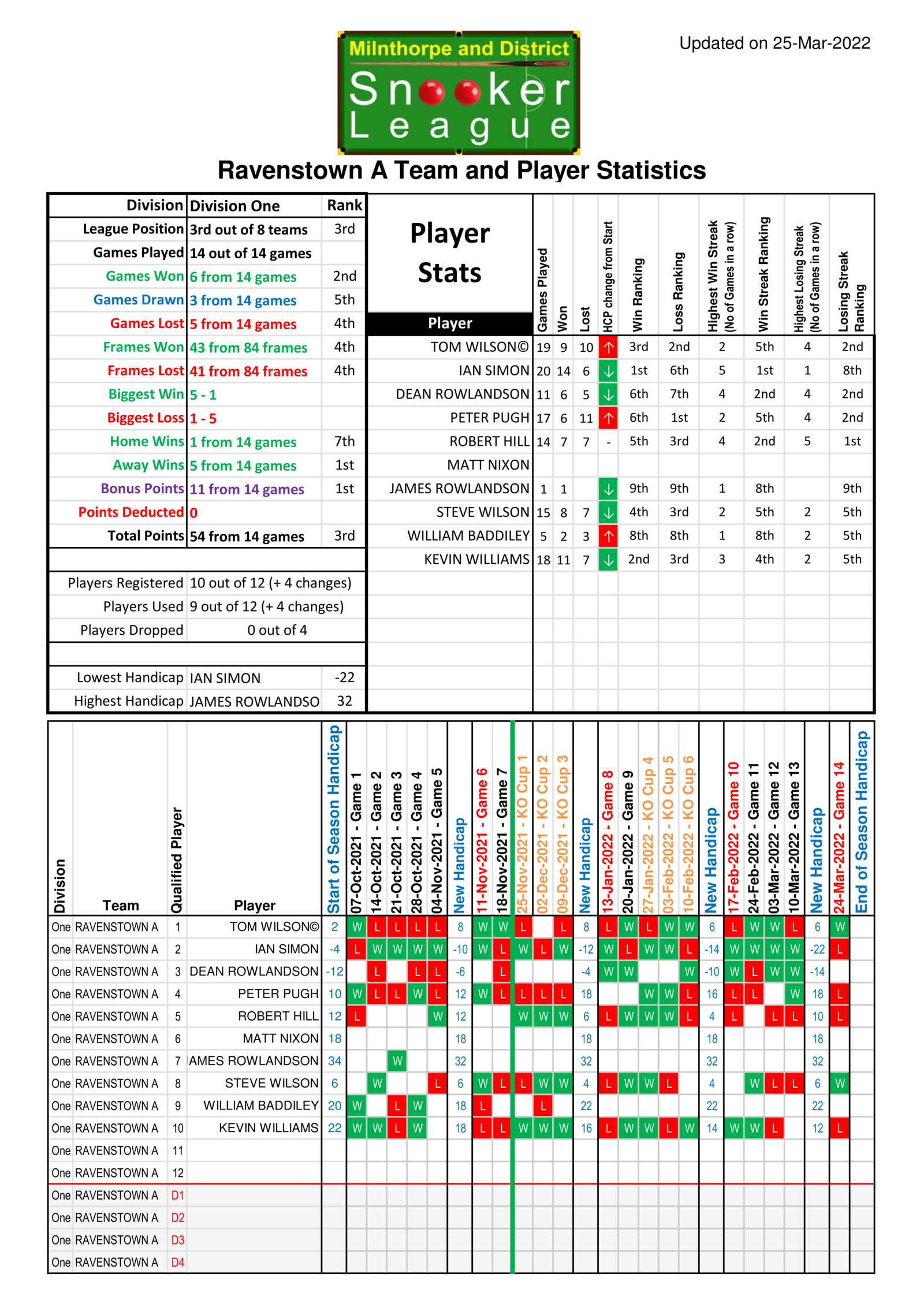 Team Stats for Ravenstown A