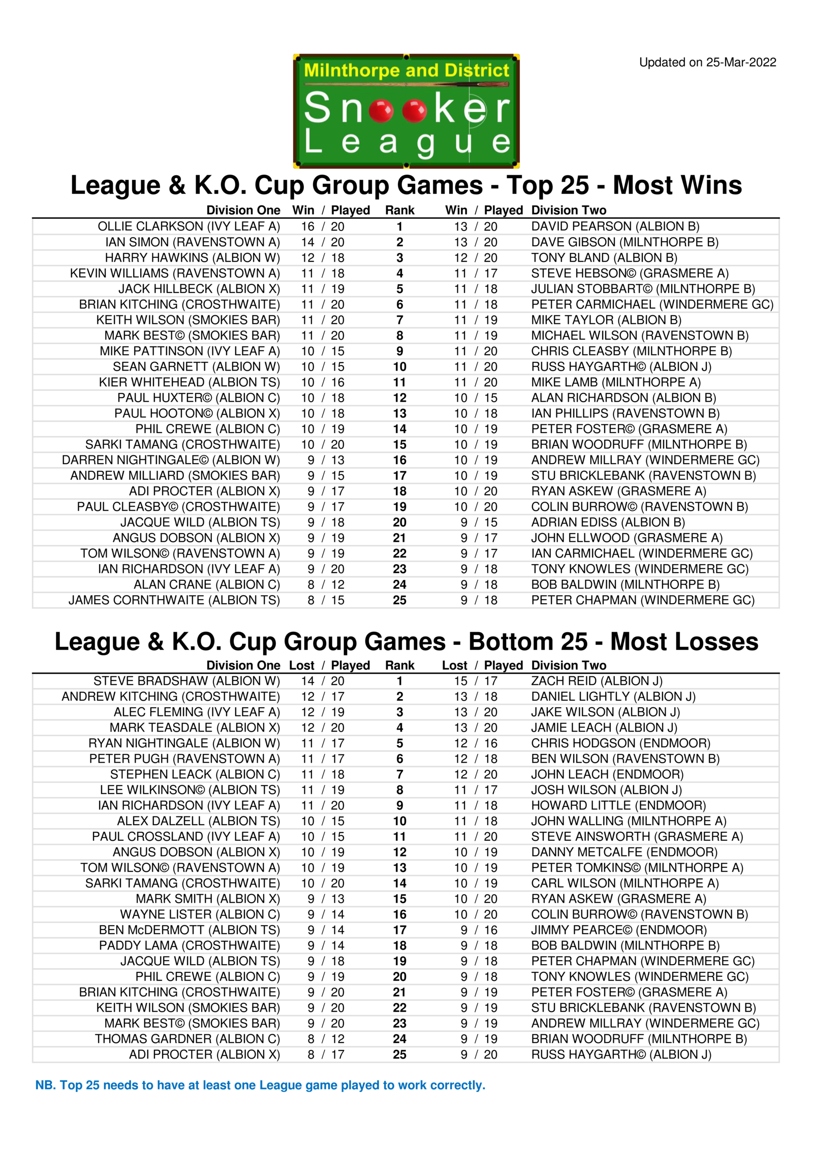 Top 25 League & K.O. Cup Group Games Stats